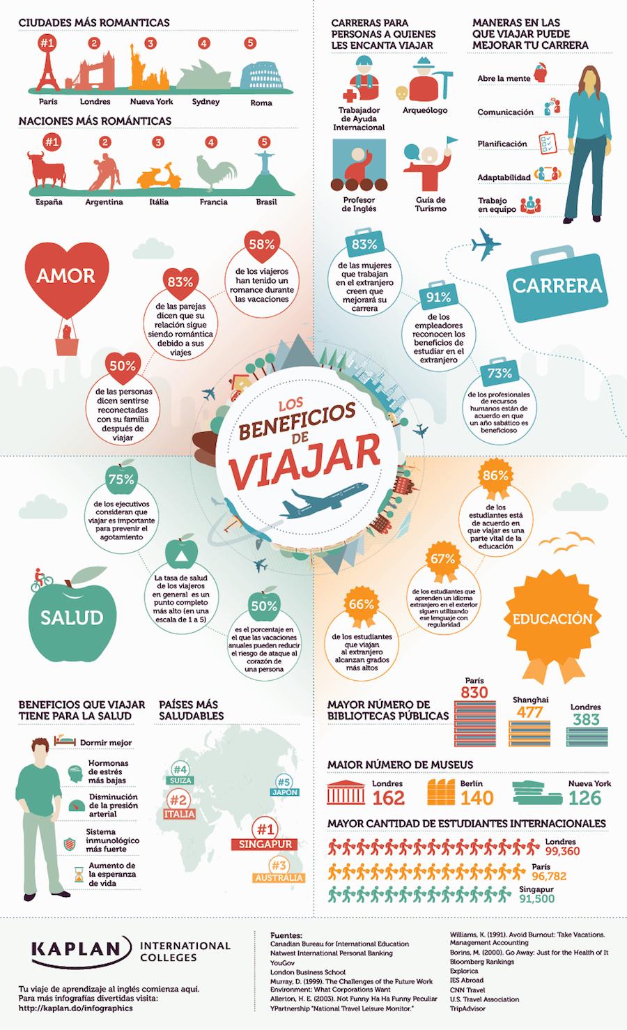 Los beneficios de viajar:Salud, amor, trabajo, y educación