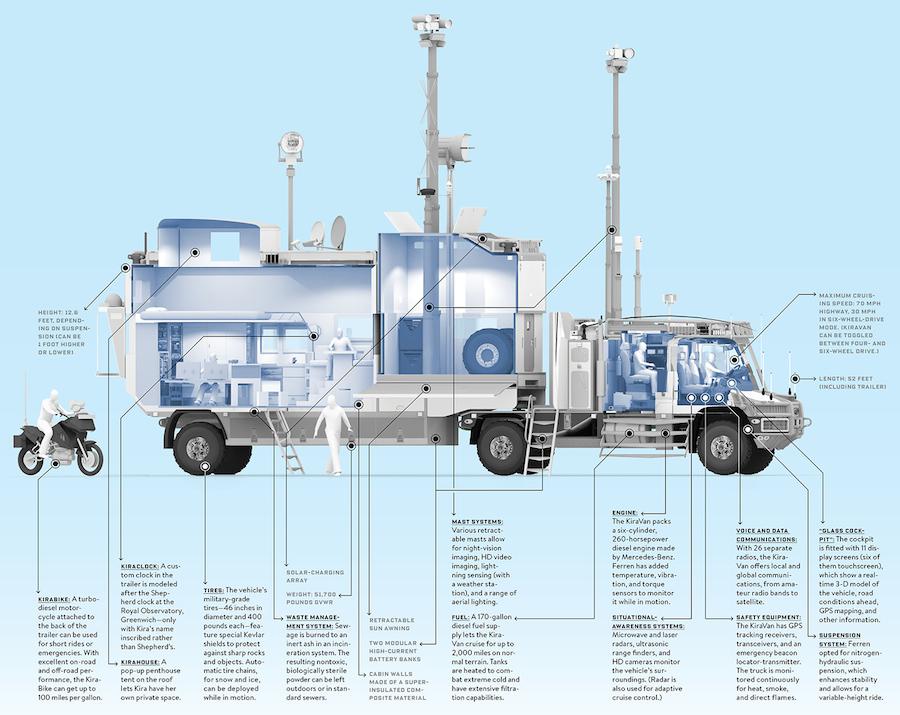 Espectacular camion-casa para explorar el mundo