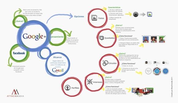 Infografia sobre Google+