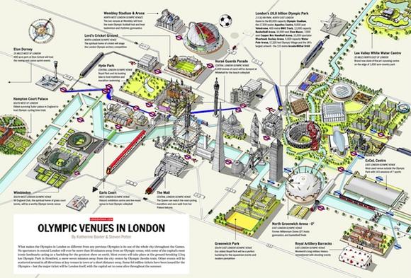 Lugares Olímpicos de Londres 2012