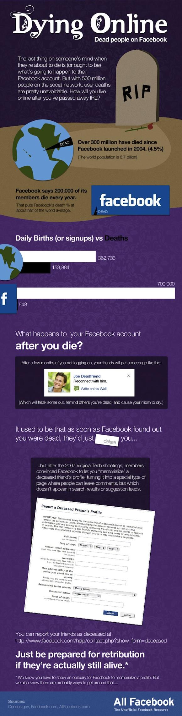 ¿Qué pasa con Facebook cuando moris?